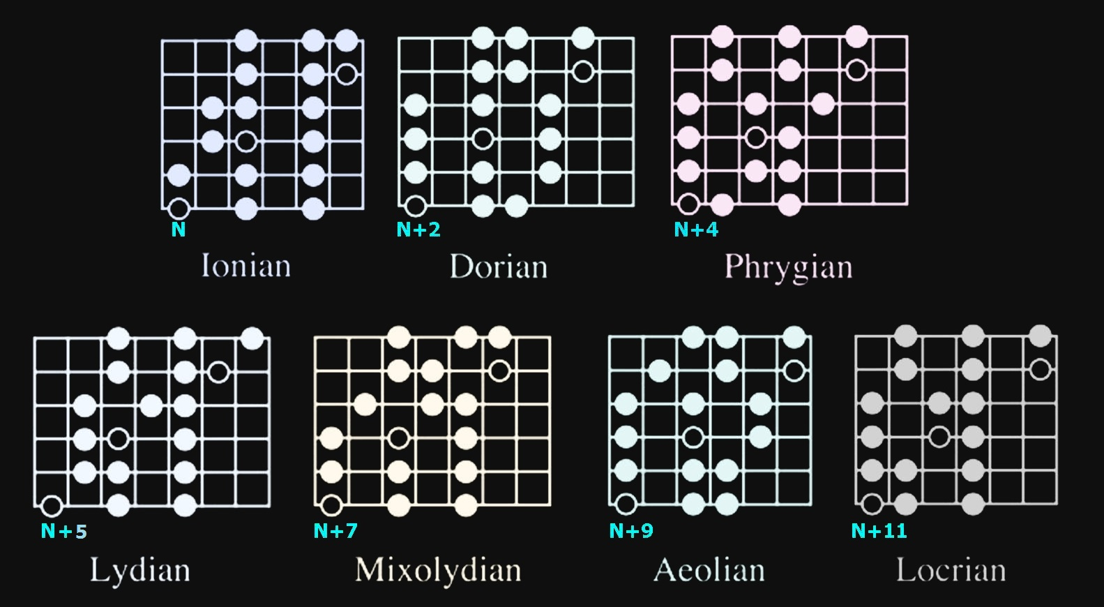 7 modes Guitar Scales