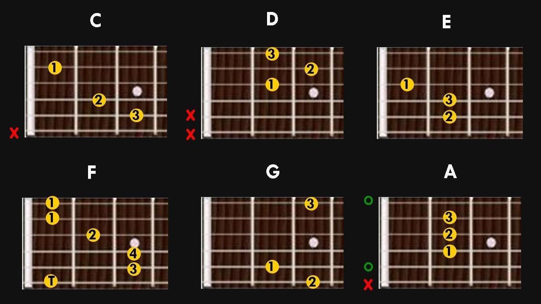 Main guitar chords theguitarband main guitar chords to start baditri Images
