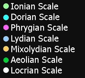 Modal Scales Simbols