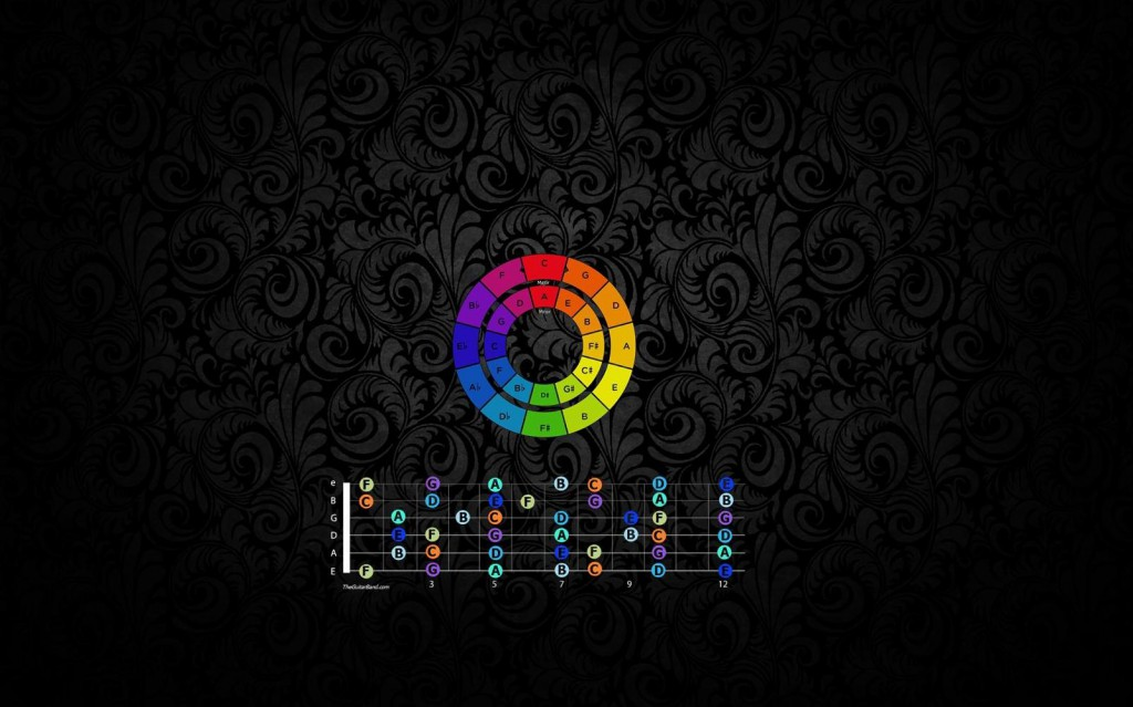 Wallpaper Fretboard Notes + Circle of Fifths