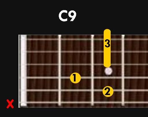 C) Chord different fingering