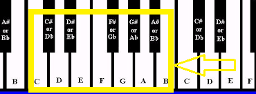 Chords Tutorial, notes on piano