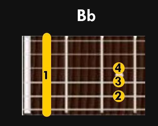 Main Guitar Chords – THEGUITARBAND.COM