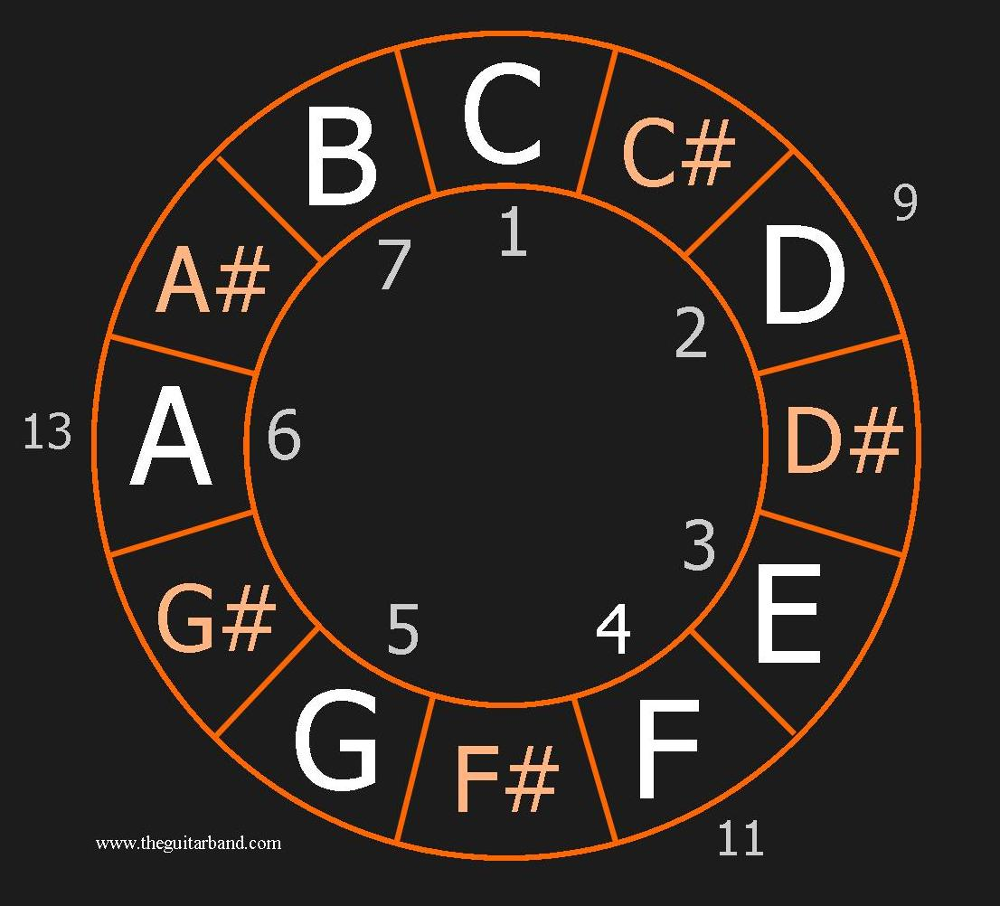C Major Scale Circle of Notes
