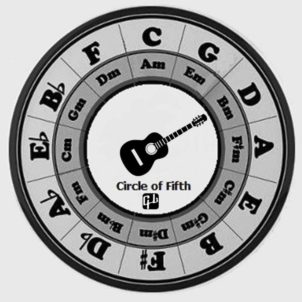 Circle of Fifth Printable Clock