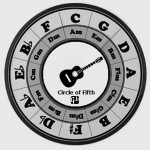 Circle of Fifth Printable Clock
