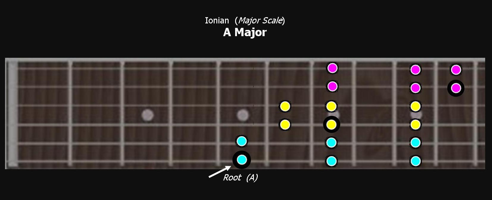 Ionian A Major Scale