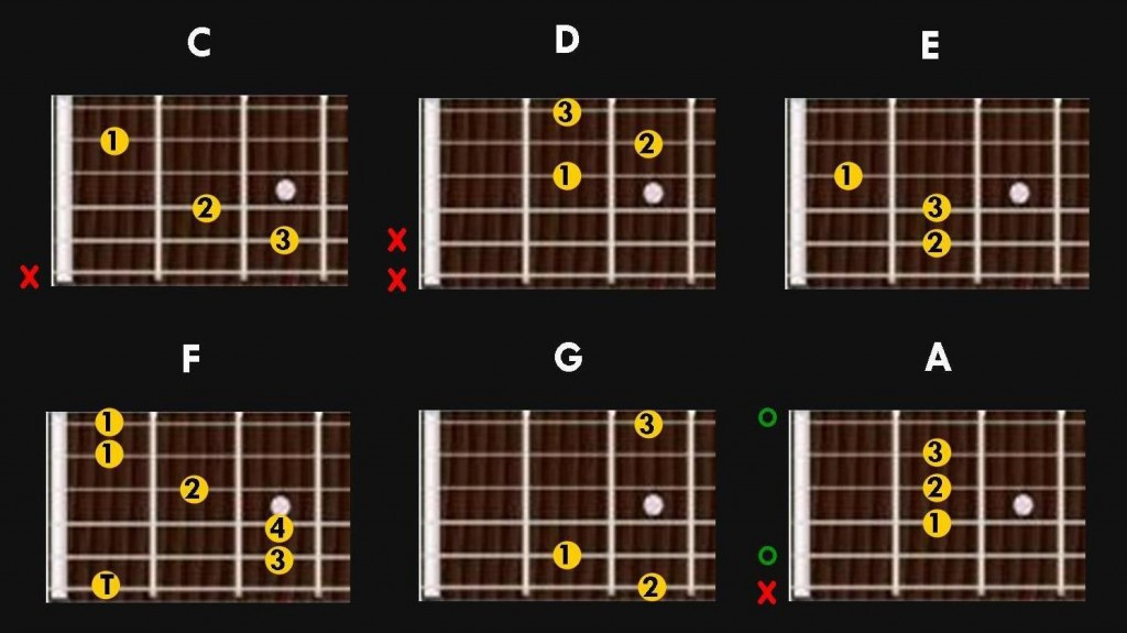 Main guitar chords to start