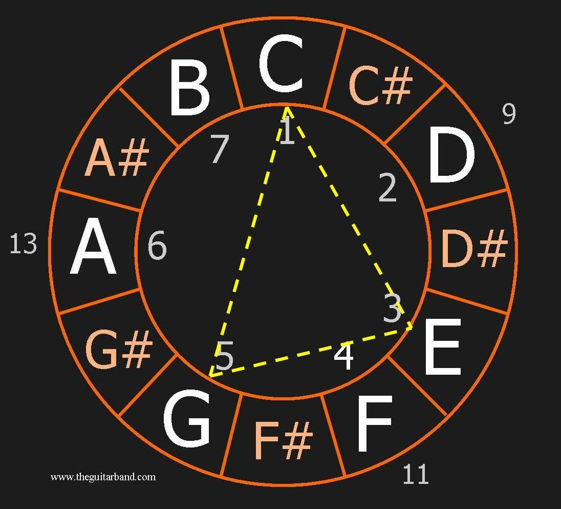 Major Chord in the Circle of Chromatic Scale