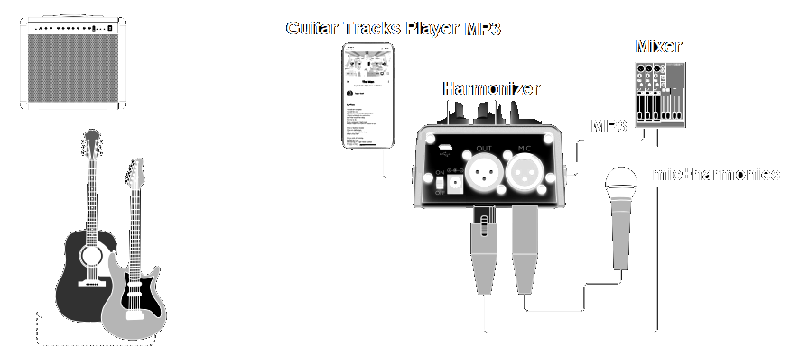 Harmonizer setup with guitar tracks player