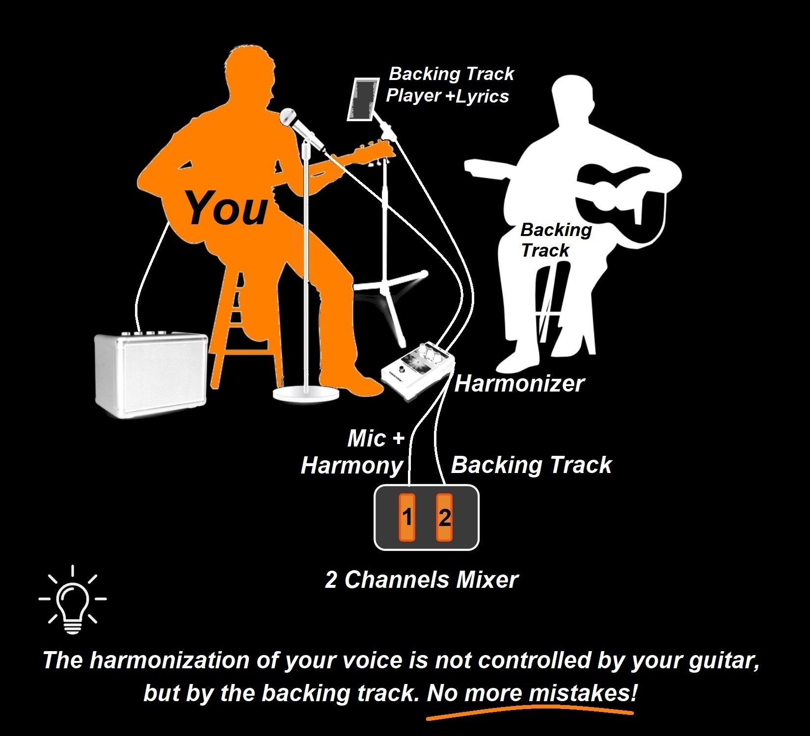 Backing Track with Harmonizer