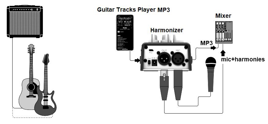 Utilizzo con Harmonizer