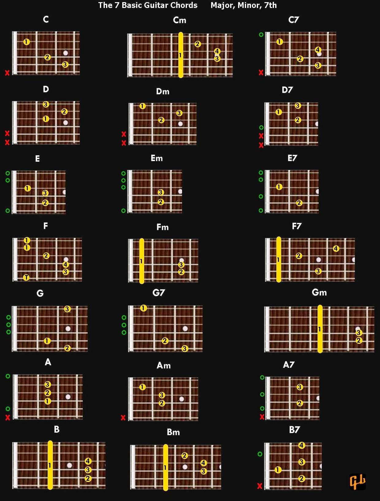 Major, Minor and 7thChords Chart